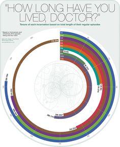 Doctor Timelines