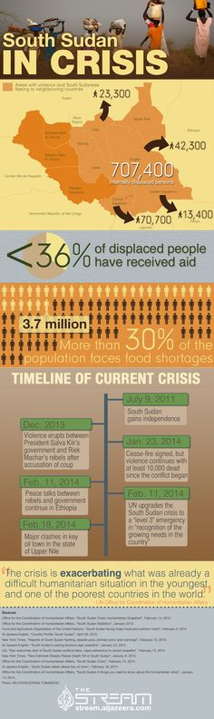Infographic: South Sudan in crisis