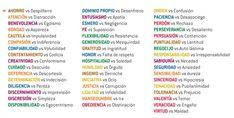 Cualidades vs. defectos http://recursosparalideres.blogspot.fr/2008/12/49-cualidades-del-caracter.html