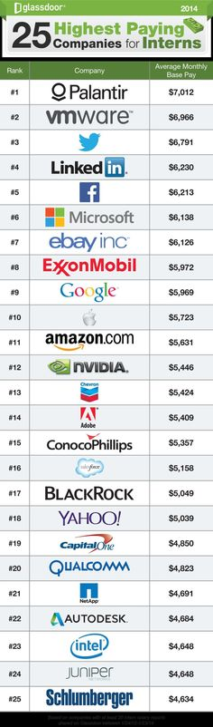 These companies are some of the most lucrative for interns.