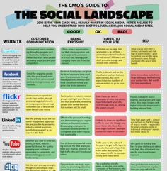 CMO Social Landscape small 65 Terrific Social Media Infographics