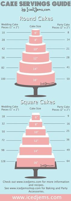 Cake Servings Guide (and pretty too)