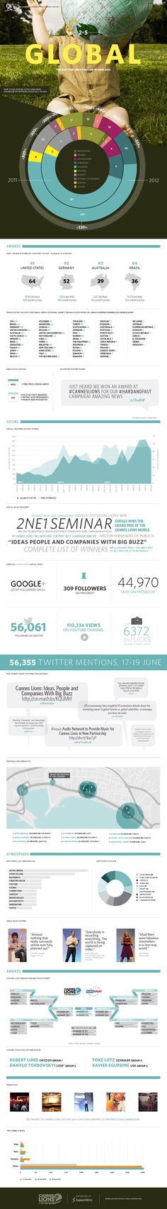 Cannes_Lions_2012_Infographic_2_small