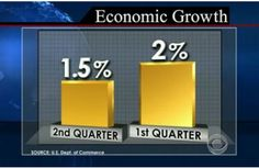 President Obama's failed policies has yielded more disappointment. The American economy only grew a meager 1.5% in the second quarter and we still have unemployment above 8%. As opined today by Mort Zuckerman of U.S. News and World Report: The unemployment rate under President Obama has averaged over 9 percent. Under George W. Bush, his predecessor, the jobless rate averaged 5.3 percent and was at 6.8 percent in the month his party lost the 2008 election. Job seekers are only one third as ...