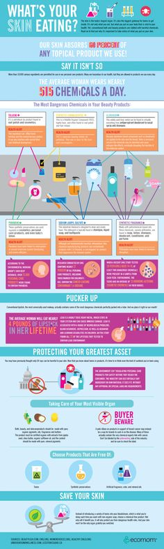 Infographic about cosmetics and chemicals