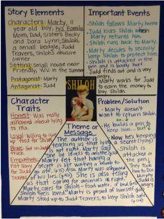 Shiloh Unit Study on Story Map Freebie