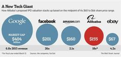 New kid on the block: How Alibaba compares to other tech giants http://on.wsj.com/1oNRZXX  via @WSJ