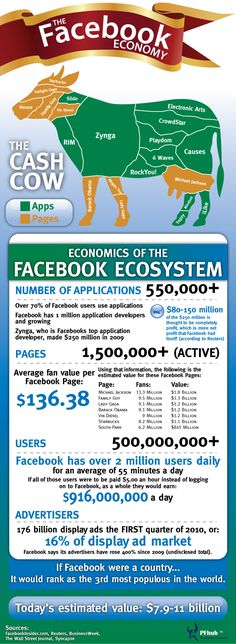 The Incredible #Facebook Economy (cool #infographic)