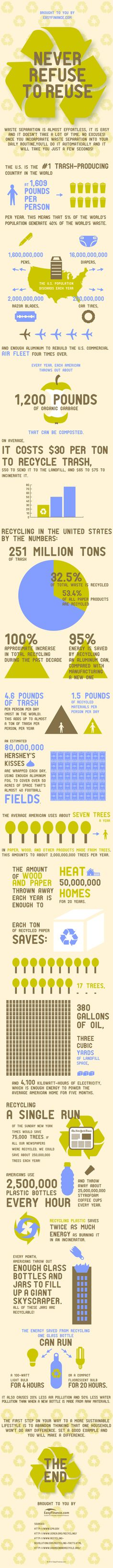 Never Refuse to Reuse infographic for Environment bulletin board