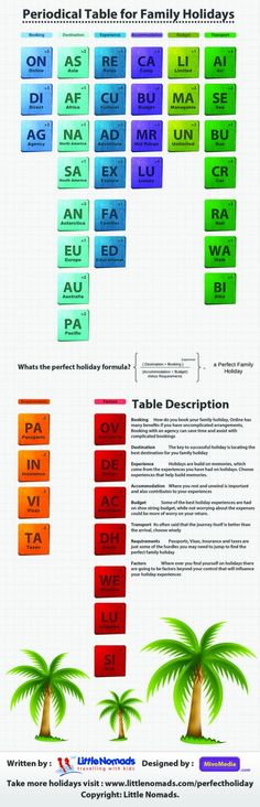 The perfect formula for the best family holiday #infographic