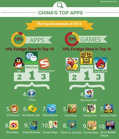 China's top apps - M