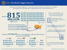 India: The world's biggest election