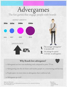 Advergaming - A Fun Brand Experience [Infographic]