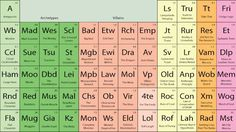 """""""The Periodic Table of Storytelling"""" Reveals the Elements of Telling a Good Story"""