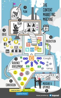 La máquina de crear marketing de contenidos #infografia #infographic #socialmedia #marketing
