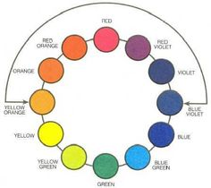 Colors That Go Together   The thing that makes complementary colors go so well together is that ...