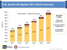 U.S. Social Ad Spend To Reach Almost $10 Billion By 2016, Says Report    [BIA Kelsey]