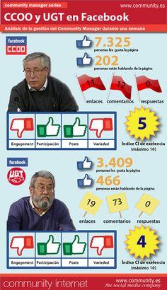 CCOO y UGT en FaceBook. #infografia #infographic #SocialMedia