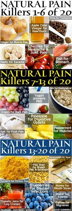 20 Natural Pain Killers - 1 Ginger-muscle pain 2 Apple Cider Vinegar-heartburn 3 Clove-toothache 4 Garlic-earache 5 Cherries-headache/joint pain 6 Fish-stomach pain 7 Grapes-back pain 8 Yogurt-prevents PMS 9 Oats-Endrometrial 10 Salt-foot pain 11 Pineapple-digestive upsets 12 Peppermint-muscle pain 13 Turmeric-chronic pain 14 Flax Seed-breast pain/soreness 15 Horseradish-sinus 16 Tomato Juice-leg cramps 17 Blueberries-bladder infections 18 Honey-mouth sores 19 Water-injuries 20 Coffee-migraines