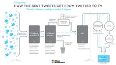 How the best tweets get from Twitter to TV (Mass Relevance via Lost Remote)
