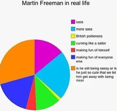 I've been trying to figure out how to describe the wonderful Martin freeman. THANK YOU CHART!