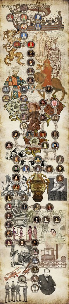 Timeline of the British Monarchs from William the Conqueror to Elizabeth II.