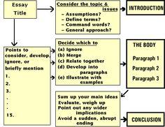 English essay plan