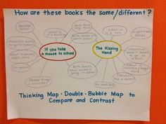 Thinking Map- comparing two books using double bubble- like the addition of question to map!