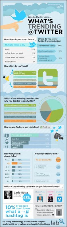 #Twitter Statistics #startups #tech #technology #infographic Find out more at www.lab42.com