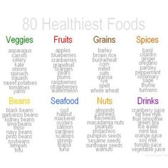 A Good Go to List of what to eat!