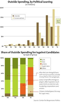 Outside campaign spending by political leaning.