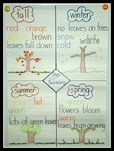 Grade 1- Earth and Space Science- Daily and seasonal changes- Have the students work through this with the teacher. Have them brainstorm words and ideas that go with each season. If the classroom is having daily weather updates have the students predict the next season