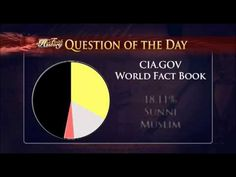 Question of the Day: What percentage of the world is Christian?   Tune in to the TCT Network anytime, day or night -- online, via your television set or through our (FREE) exclusive app, available on the Google Play Store and iTunes: iTunes: https://itunes.apple.com/us/app/tct-changing-way-you-see-inspirational/id376196467 Google Play Store: htt...