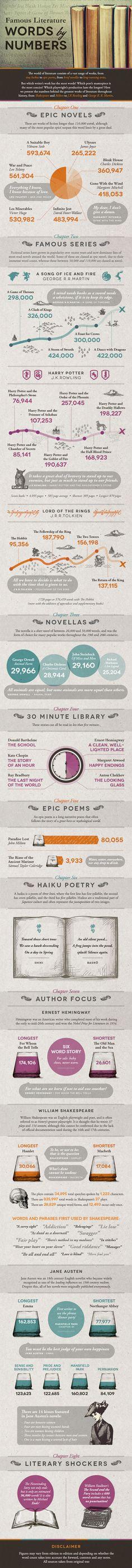 Literary Word Count Infographic - Books - ShortList Magazine