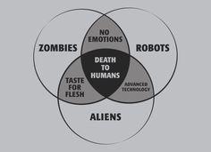 Anti-human Venn diagram