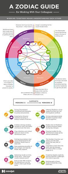 The Workplace Zodiac from Mindjet: Workology by JESS3 , via Behance