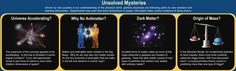 Unsolved Mysteries  (credit: Contemporary Physics Education Project)
