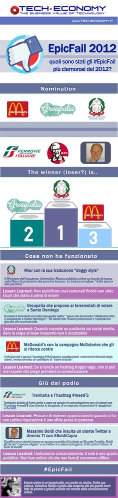 Un anno di #Epic fail and the winner is....