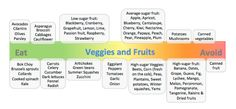 Bulletproof Diet - Veggies & Fruits