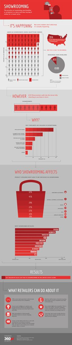 Showrooming [INFOGRAPHIC]