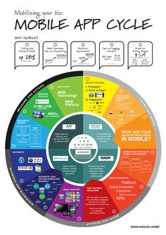 The #Mobile #App Cycle