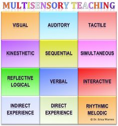 Come learn about the 12 ways of teaching!  - multisensory teaching and multisensory learning.