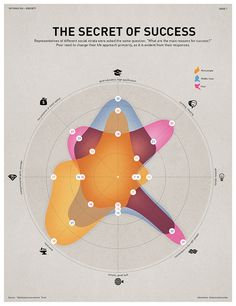 The secret of success as a radar graph - so easy to read.