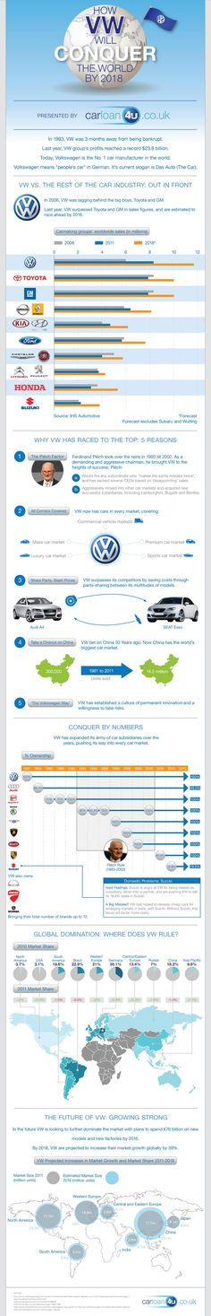 """How Volkswagen will Conquer the World by 2018  Desc: From near-bankruptcy in 1993 to the world's top car manufacturer, Volkswagen is poised to dominate the international market. This infographic analyzes their rise in market share and international strategy for truly making VW """"the people's car"""" globally."""