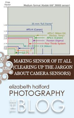 Do you need help making sense of the different terms in regards to camera sensors?