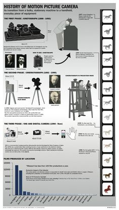 History of motion picture camera