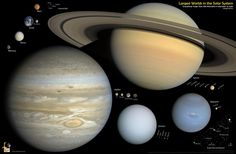 The Largest Worlds in the Solar System