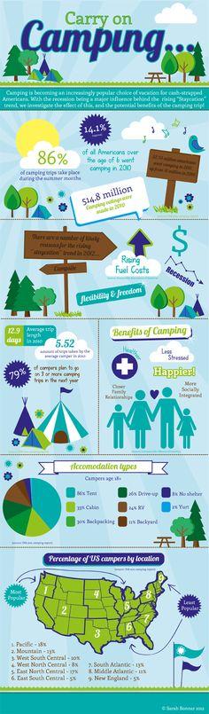 Camping in America has a bright future