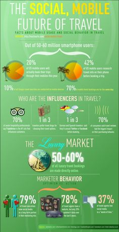 Social Mobile Travel