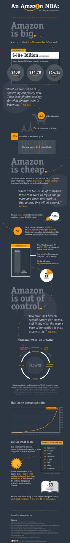 How #Amazon Saves a Ton of Money #infographic #pinterest